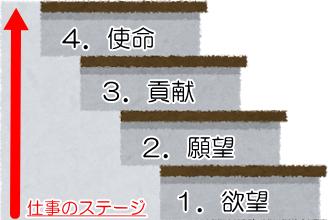階段(仕事の4つのステージ)
