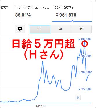 eh日給5万円