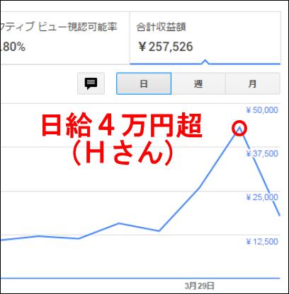 hh日給4万円